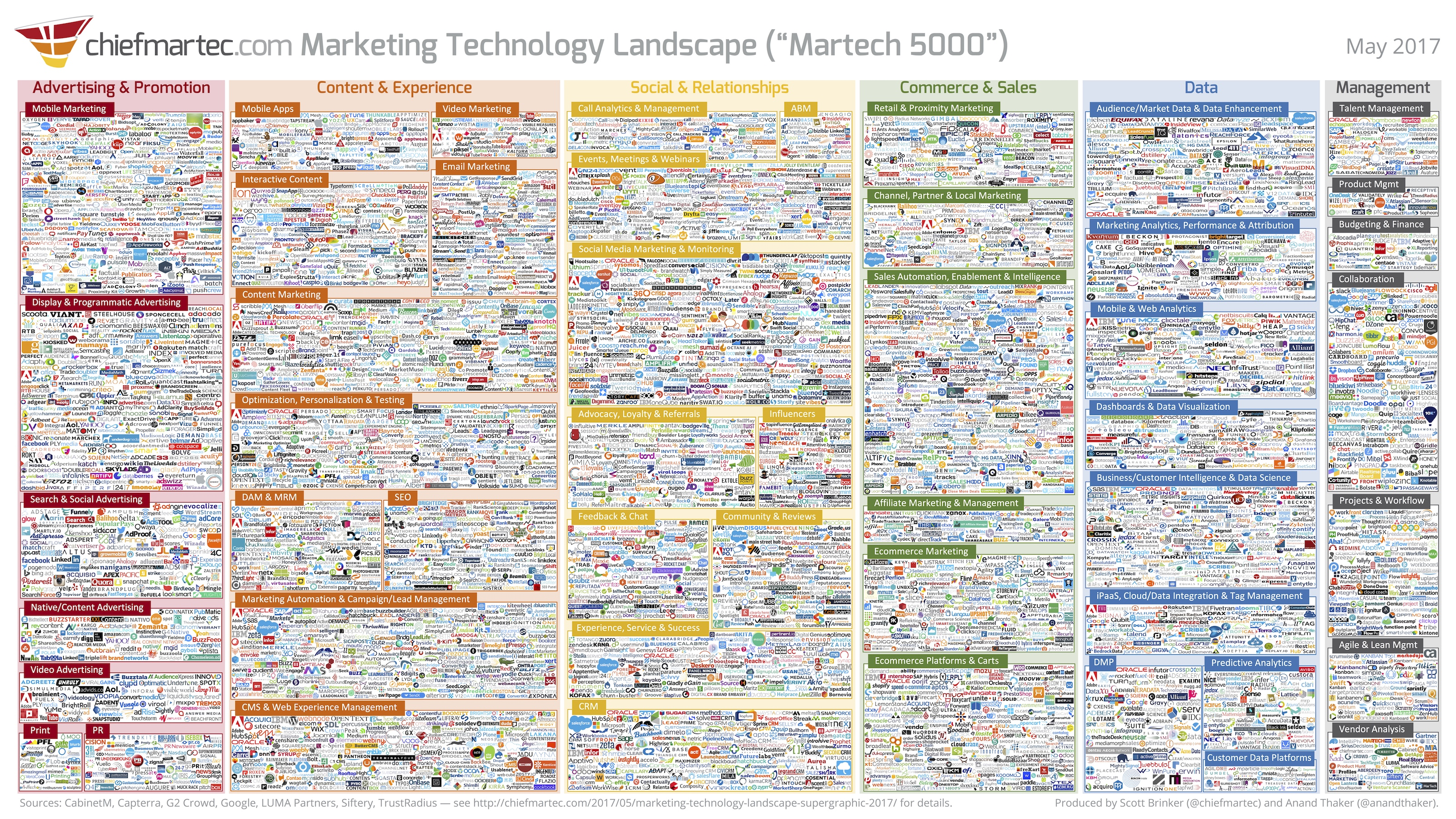 The evolution of marketing technology