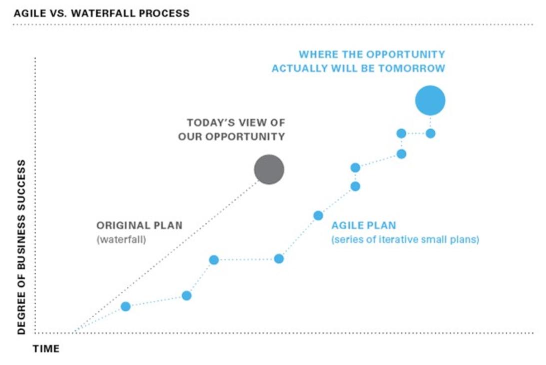 Agile vs. Waterfall Graph