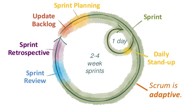 Illustration the sprint process.