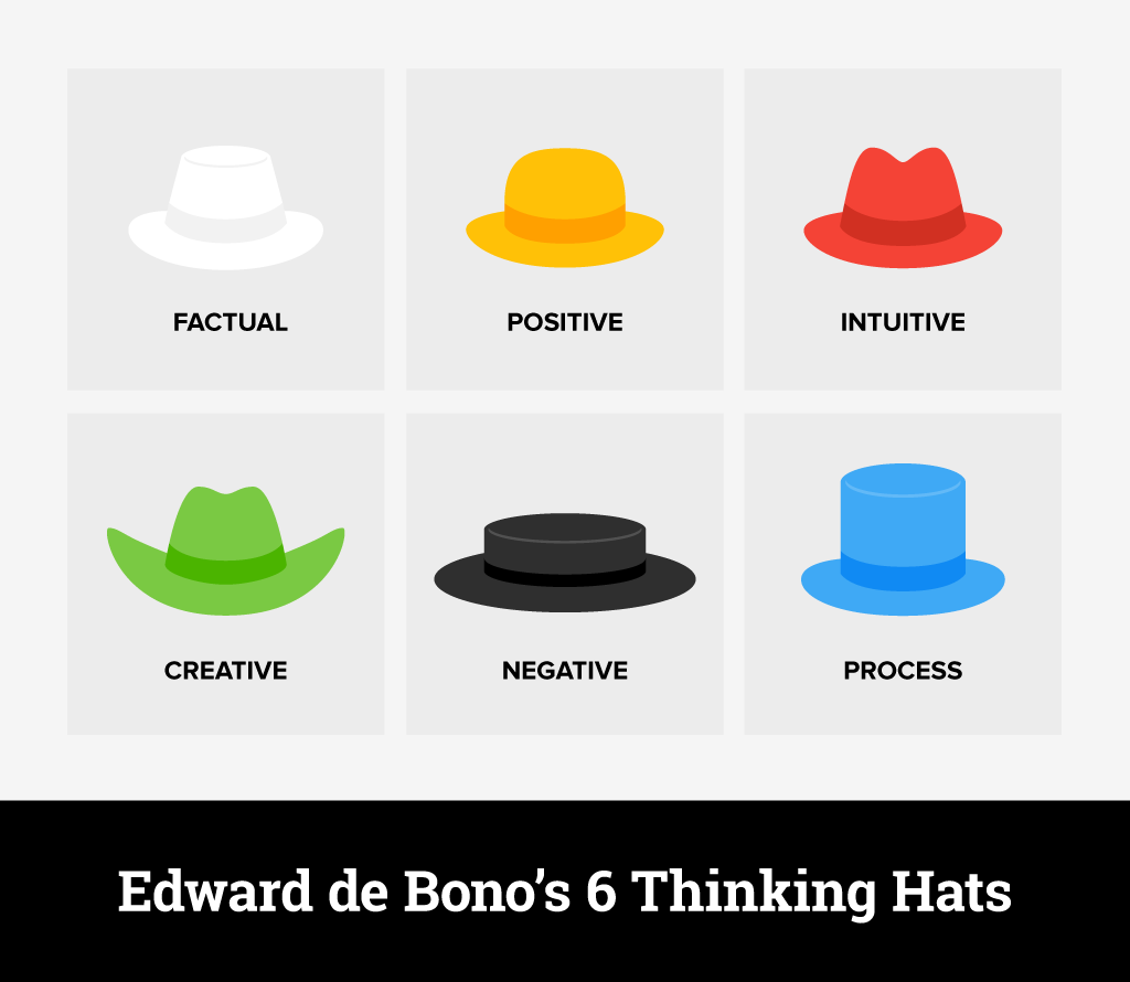 Edward de Bono's 6 thinking hats for creative and ideation and decision making