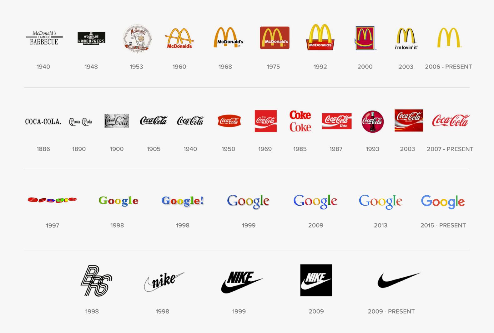 Logo evolutions of McDonald's, Coke, Google, and Nike