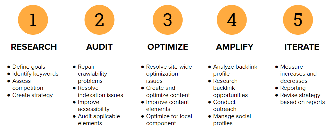SEO Methodology