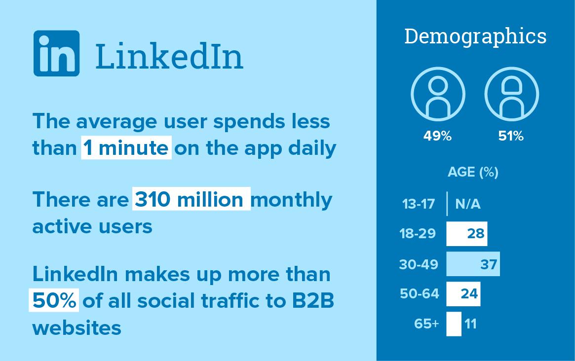 Linkedin Demographics 2021