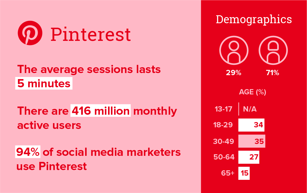 Pinterest Demographics 2021