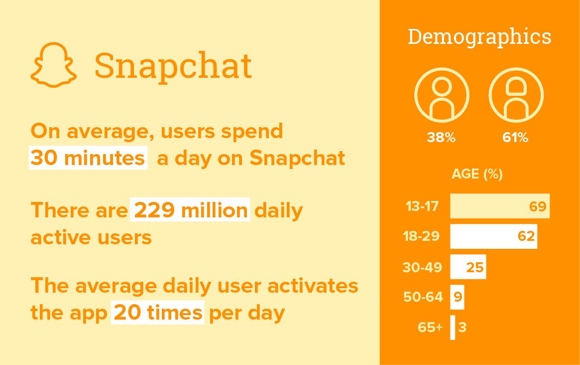 Snapchat demographics 2021
