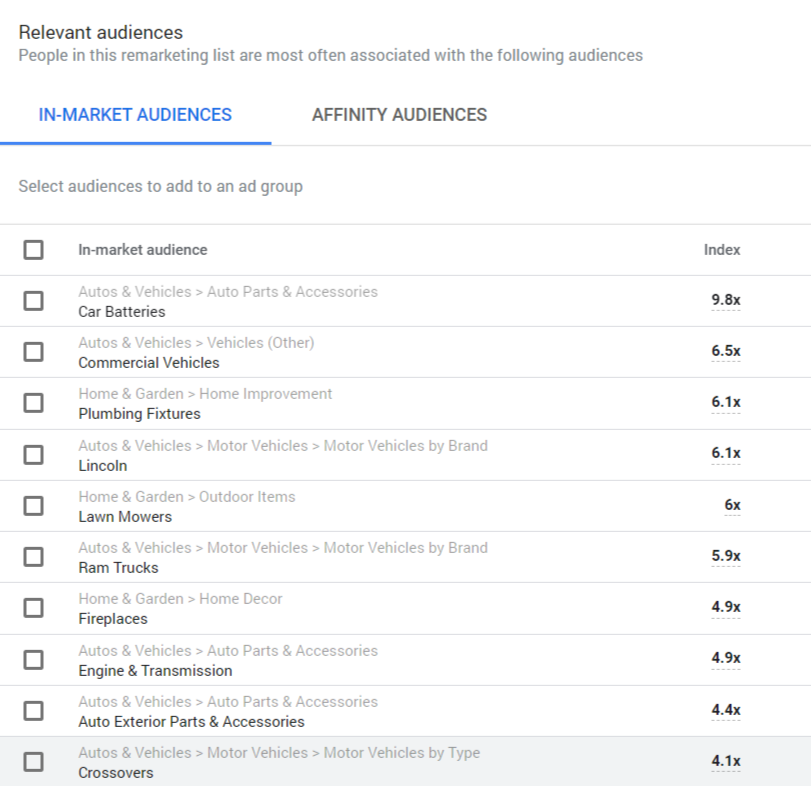 Screenshot of Google Audience Insights