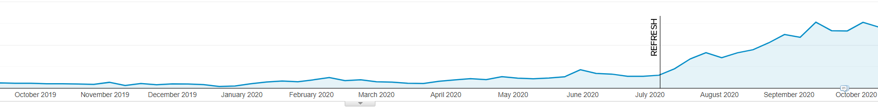 Google Analytics results shows how a refresh massively boosted our evergreen content's traffic.