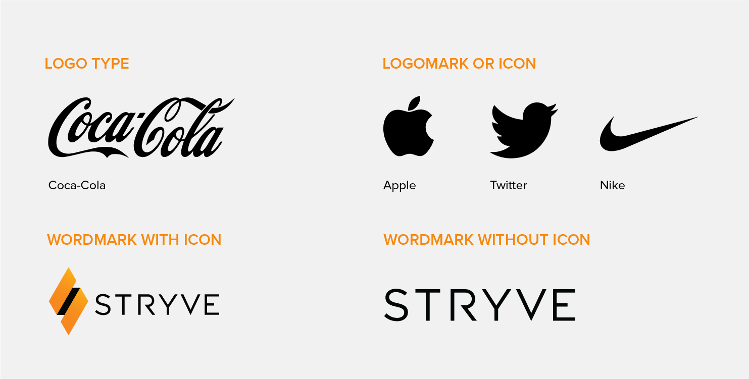 Visual examples of the different types of logos