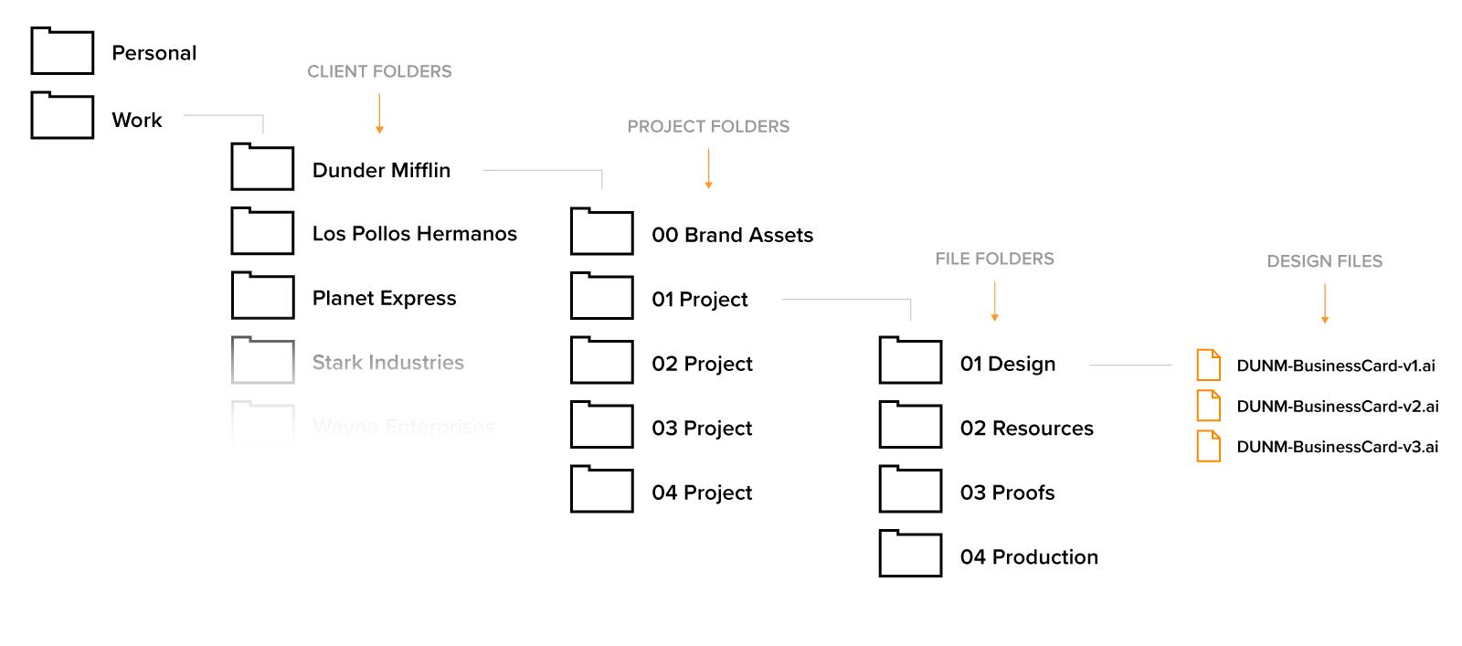 designer file management