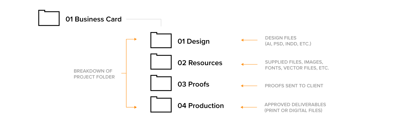 Example of the file folders within the project folders