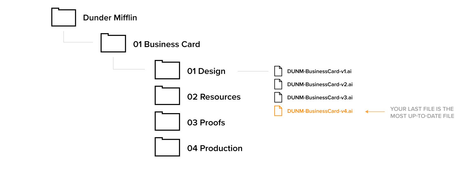 Example of design file revision naming system