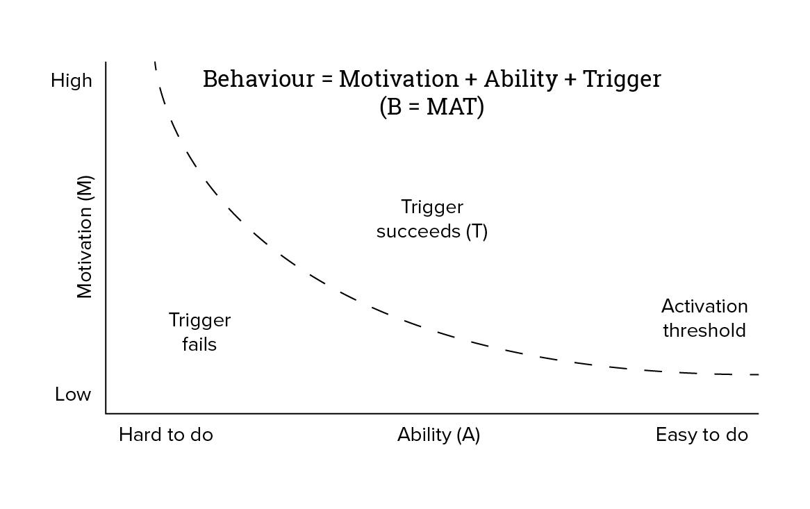 The Fogg Model of Human Behaviour