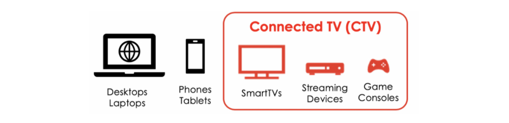 What is Connected TV
