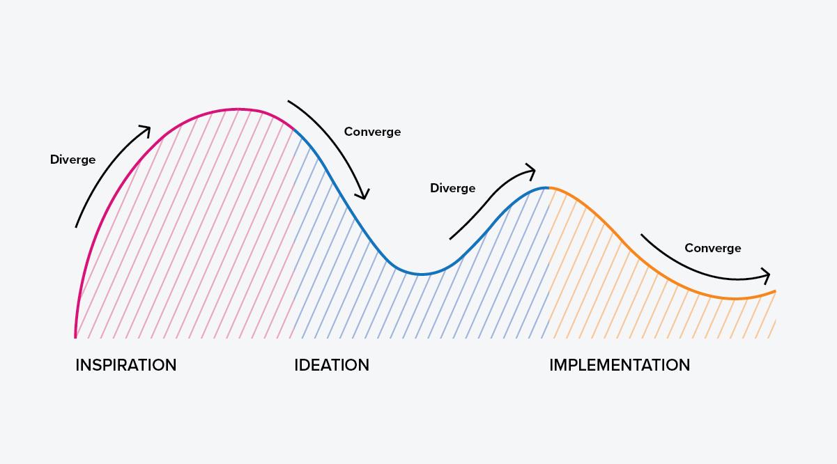 Human-centred design process