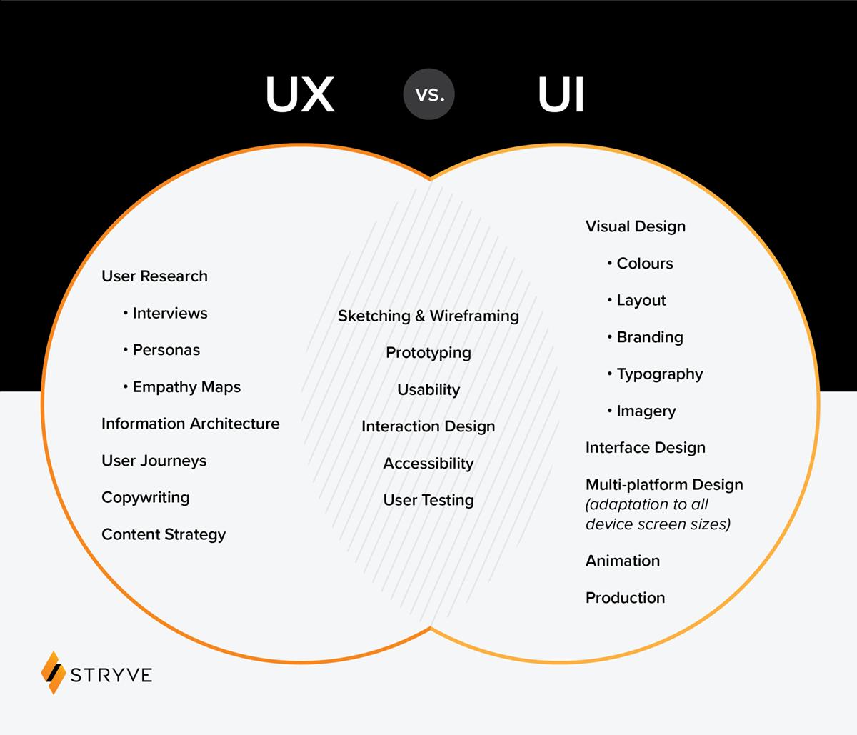 Venn diagram comparing UX vs. UI